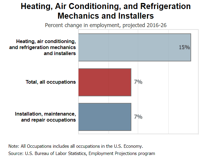 https://www.bls.gov/ooh/installation-maintenance-and-repair/heating-air-conditioning-and-refrigeration-mechanics-and-installers.htm#tab-6